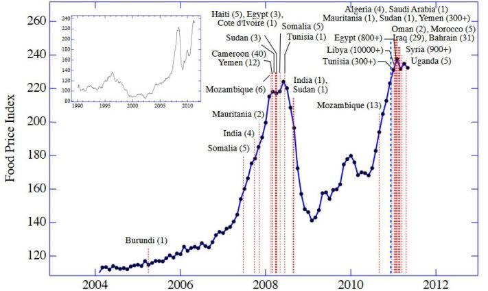 FAO voedsel prijs grafiek